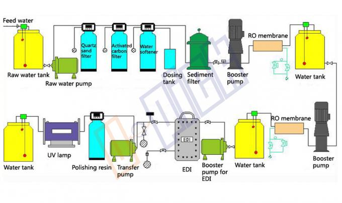 120 - 380V RO Water Treatment System EDI Module Deeply Desalination Above 17 MΩ.Cm
